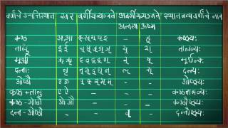 Sanskrit Alphabets,Place of Articulation - Basic Sanskrit Training Video in Marathi 7/7