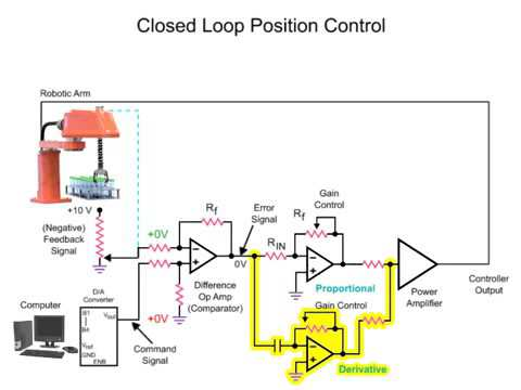 How Pid Controller Works Youtube