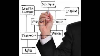 Mentoring and Coaching, Workplace and Sportplace