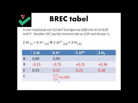BREC tabellen - scheikunde
