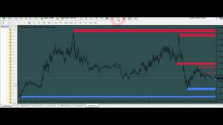 Support And Resistance Zones profits forex trading system