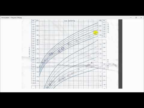 Нормы роста и веса детей на нашем примере. Графики cdc, ВОЗ таблицы