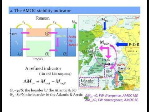 US AMOC: Rethinking the AMOC stability in climate models