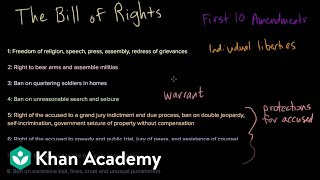 The Bill of Rights: an introduction