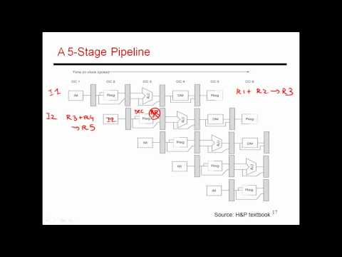 CS6810 -- Lecture 9. Computer Architecture Lectures on Pipelining