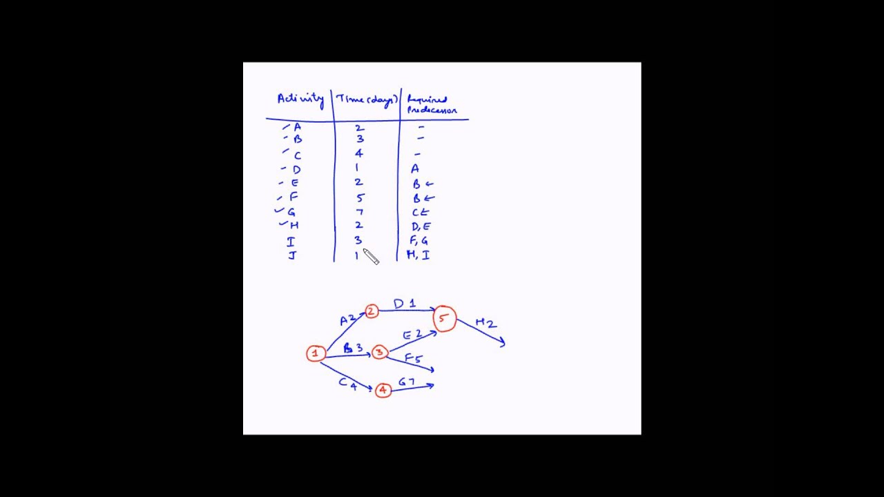 Network Diagram And Critical Path 1985 Chevy Truck Wiring Project Management Example 1 Youtube