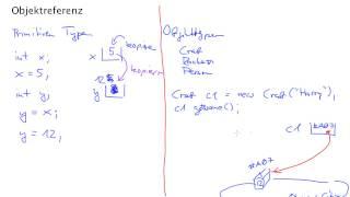 Java 1: Objektreferenz (1)
