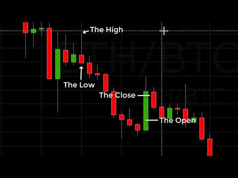Reading A Crypto Candlestick Chart Basics