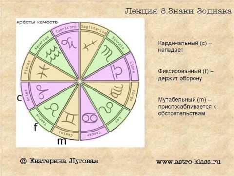 Лекция 8. Знаки Зодиака (окончание)