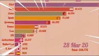 Corona race meme (covid-19 growth by country)