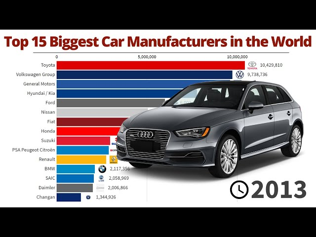 Top 15 Biggest Car Manufactures in the World | 1999/2018