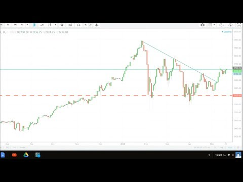 $1500 in 30 minutes of live trading Emini S&P 500 Futures Index Trading 5/21/18