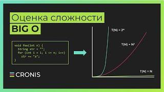 Оценка сложности алгоритма. Сложность алгоритмов. Big O, Большое О