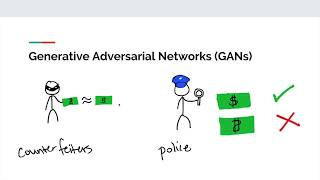 Generative Adversarial Networks (GANs) - How and Why They Work