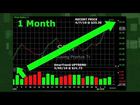 Stock Trading Idea: Senior Housing Properties Trust: The Trend Continues Up