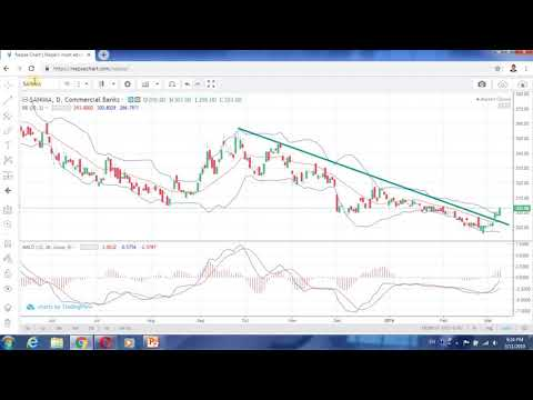 Nepse Technical Analysis For 3/12/2019, 31 Companies Give Buy Signal