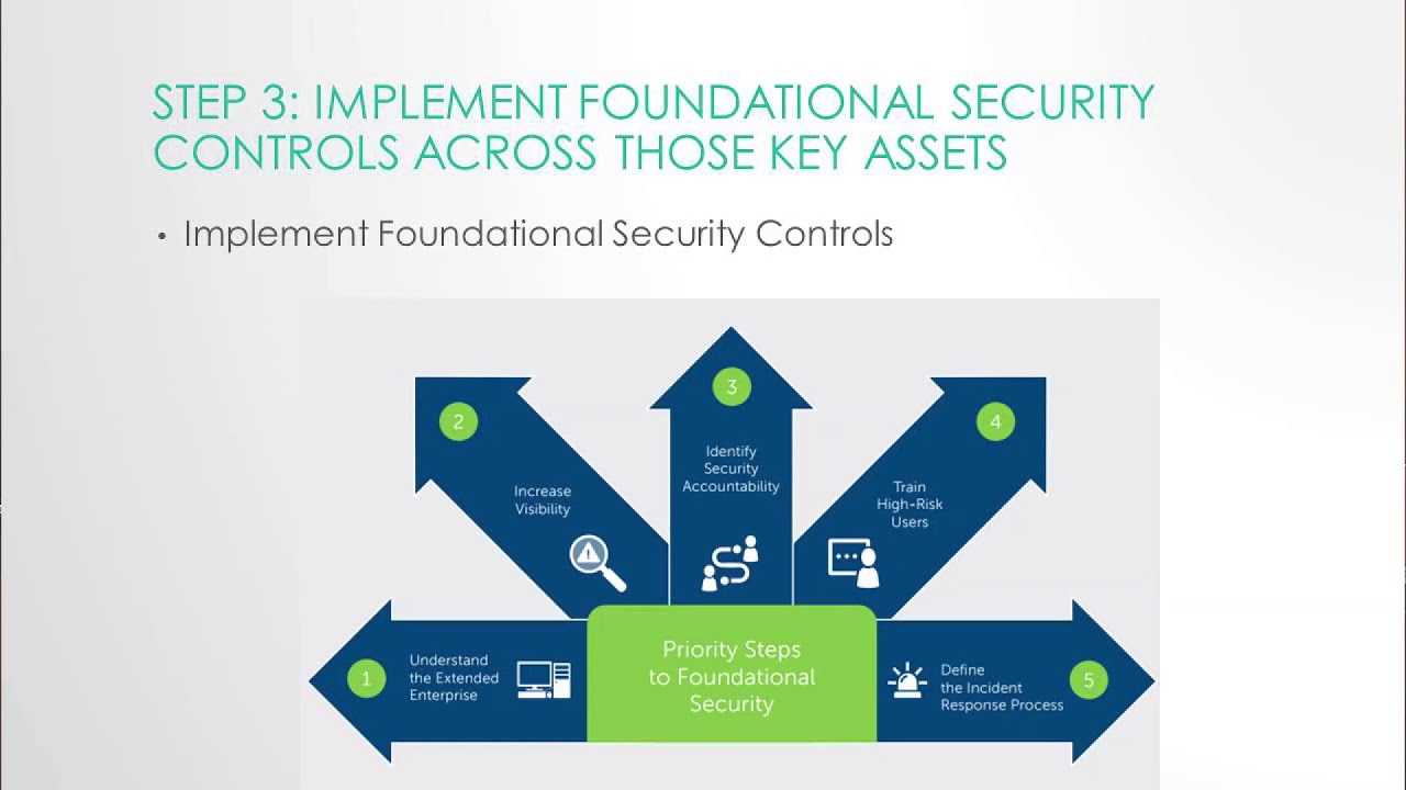 Cyber security powerpoint template slidemodel.
