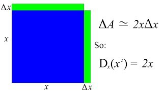 visualizing the derivative of x squared