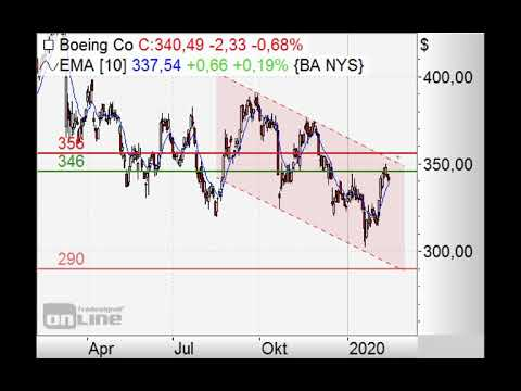 S&P500 - US-Feiertag - Chart Flash 17.02.2020