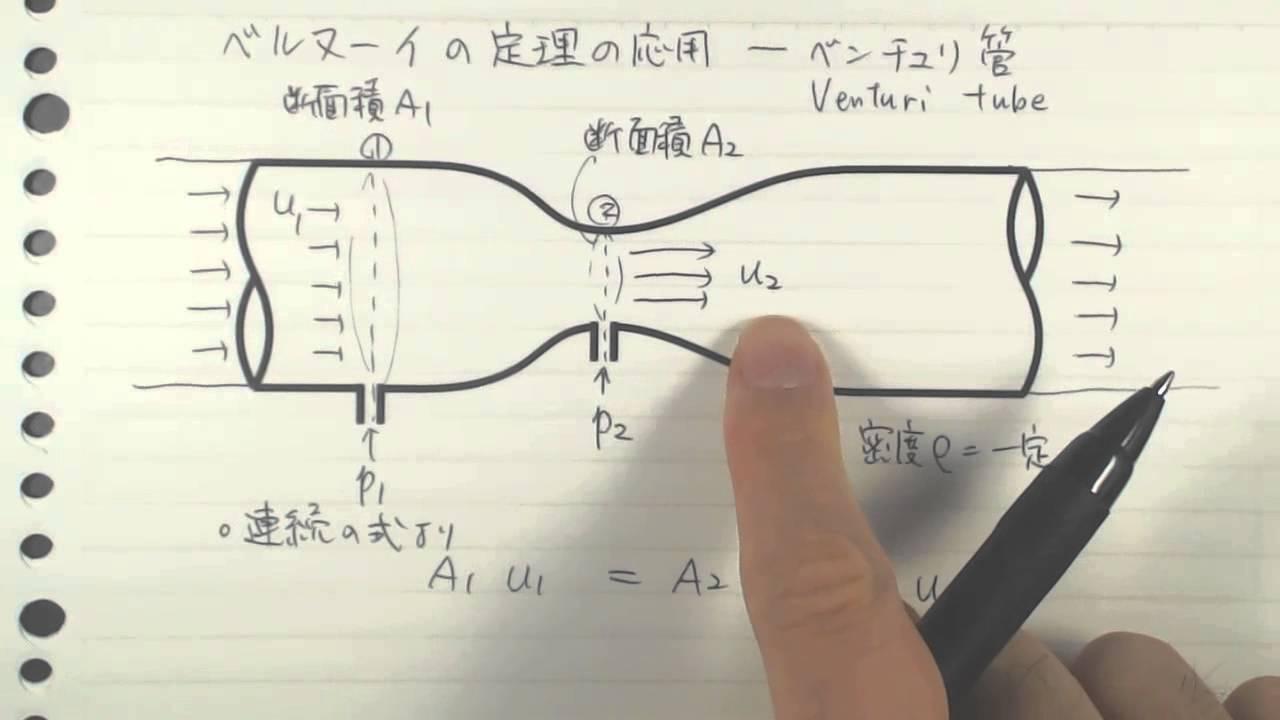 ベルヌーイの定理の応用-ベンチュリ管   by 金野祥久
