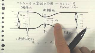 ベルヌーイの定理の応用-ベンチュリ管