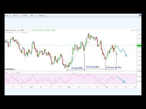 Gold price analysis, 9 Apr 2017