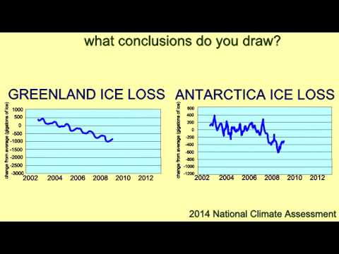 CLIMATE CHANGE: GREENLAND & ANTARCTICA ICE LOSS
