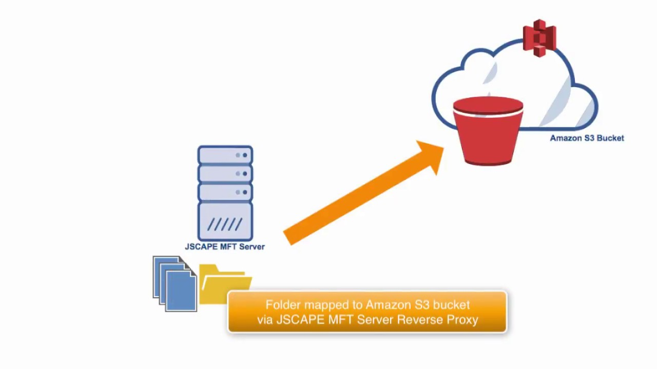 How To Use Amazon S3 as the File Storage System of Your MFT Server - YouTube