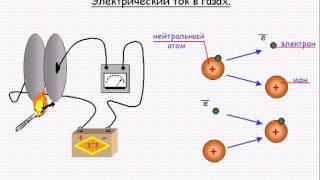 Электродинамика  Электрический ток в газах  Урок 71