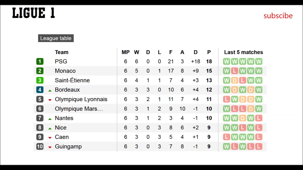 French Ligue 1 Table