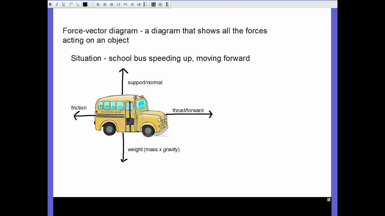 Force Vector Diagram Calculations Furnace Parts And Vectors Youtube