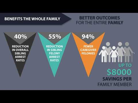 "Thumbnail for the embedded element ""MST: Proven Results for Families at a Cost Savings to Communities"""