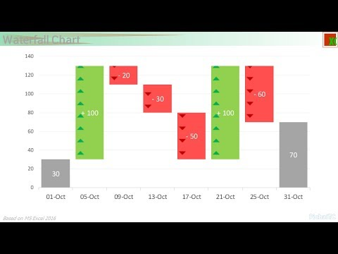 Waterfall Chart by in Excel by Stacked Column -Demo
