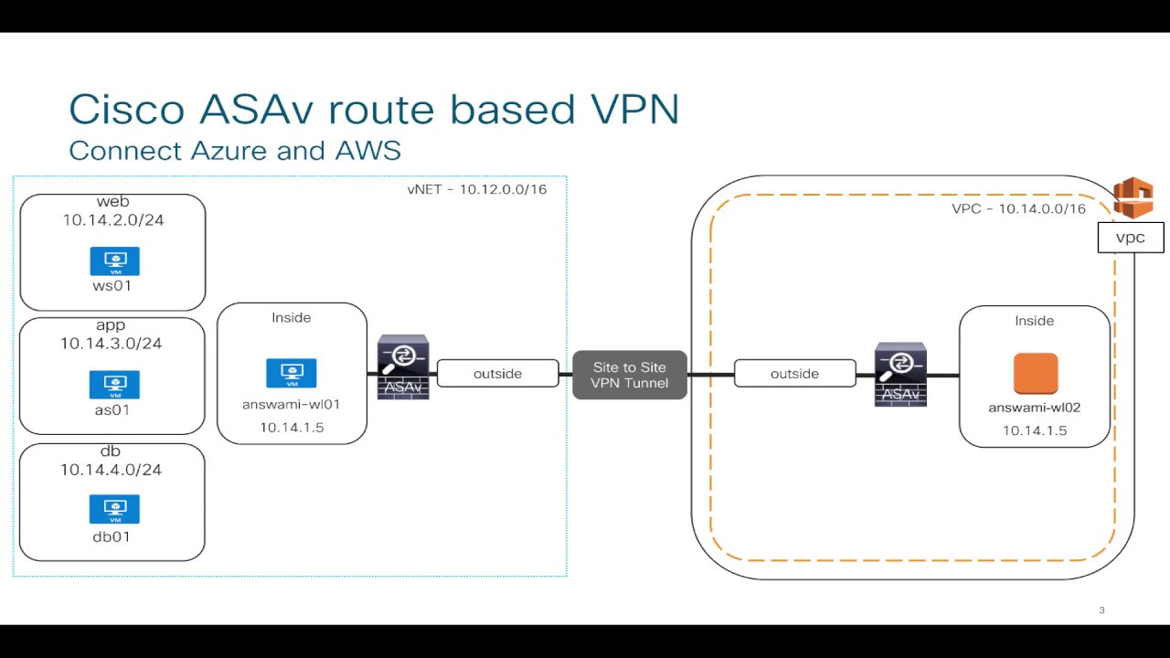 Learn about Cisco ASAv route based VPN (Demo connecting AWS and Azure)