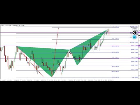 FOREX TREND PATTERN TRADING -NZDCAD SET UP PTZ  -BEARISH BUTTERFLY @4H AND DAY
