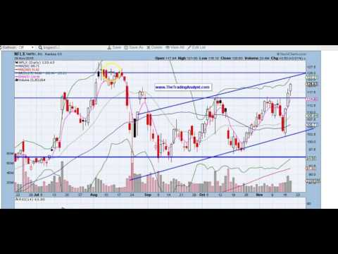 NFLX stock chart technical analysis