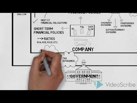 Corporate Finance Mindmap V2