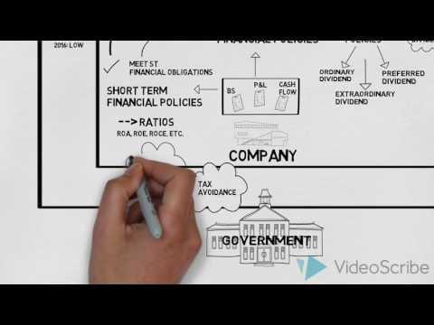 Corporate Finance Mindmap V2