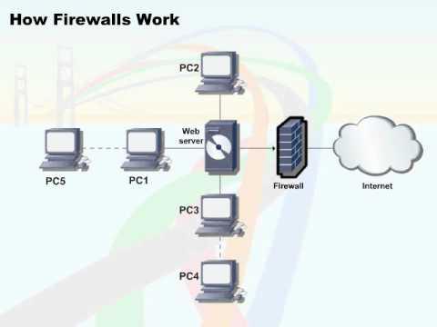 426   38  Network Security   08  How Firewalls Work