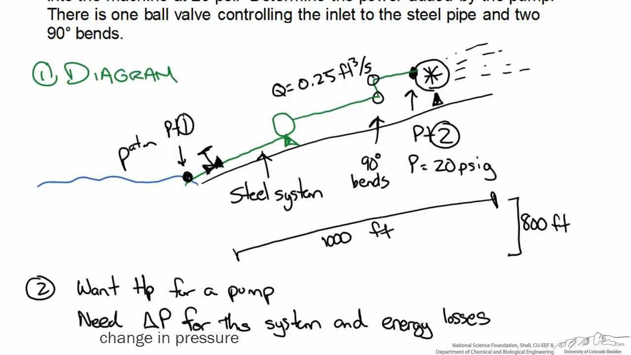 Pipe Flow: Determining Power