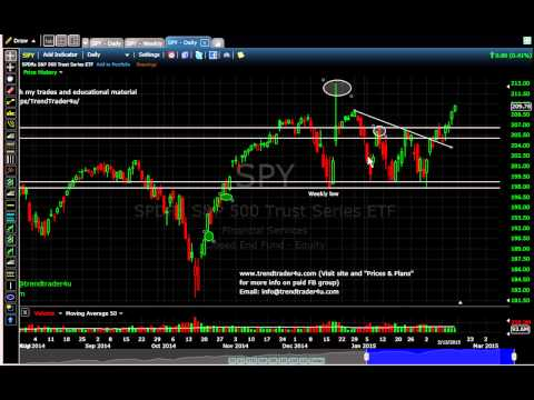 SPY Weekly Analysis 02/14/15