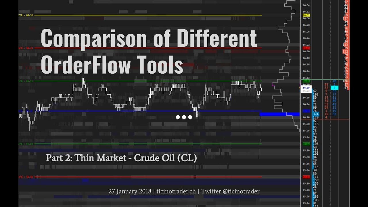 Comparison of Different Orderflow Tools in Sierra Chart - Part 2