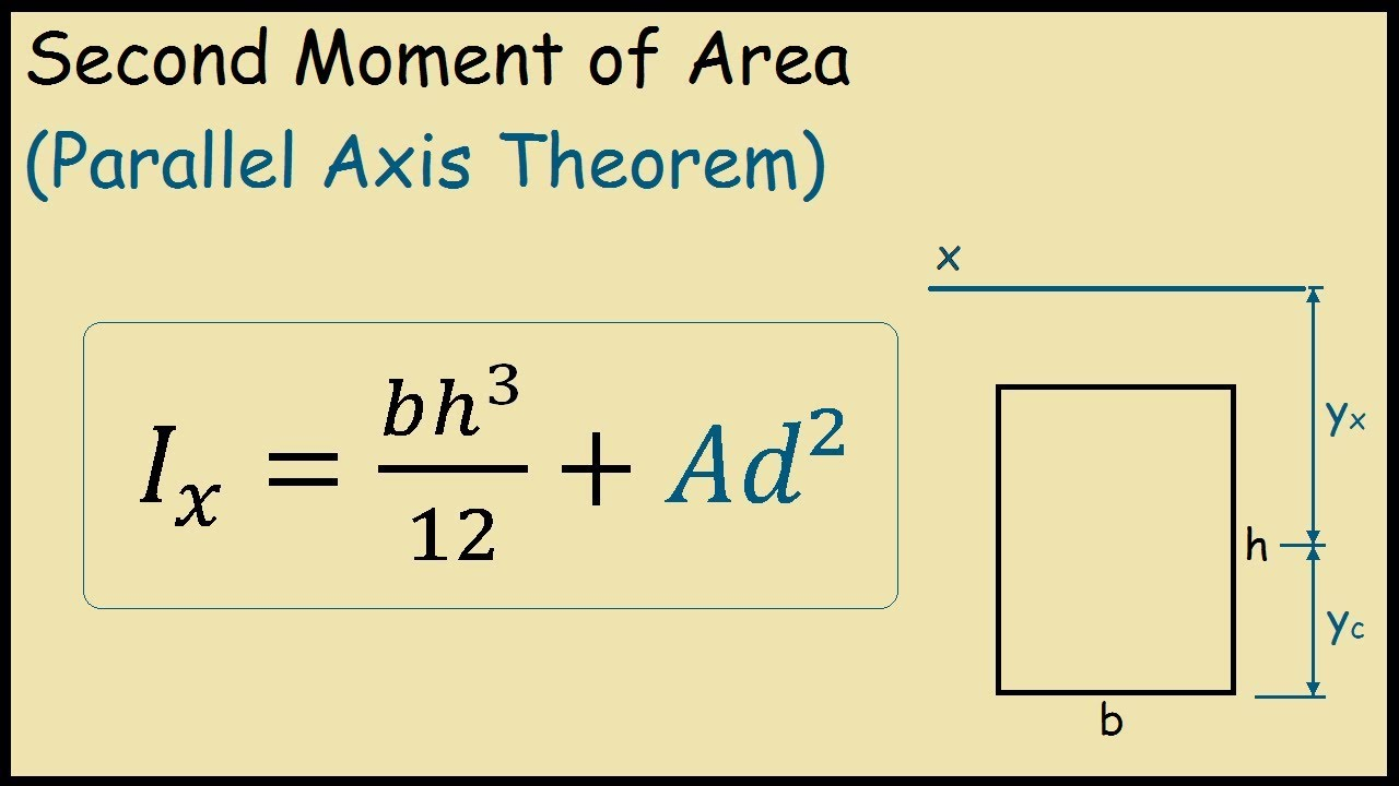 Second Moment of Area of a Rectangle (Parallel Axis Theorem)