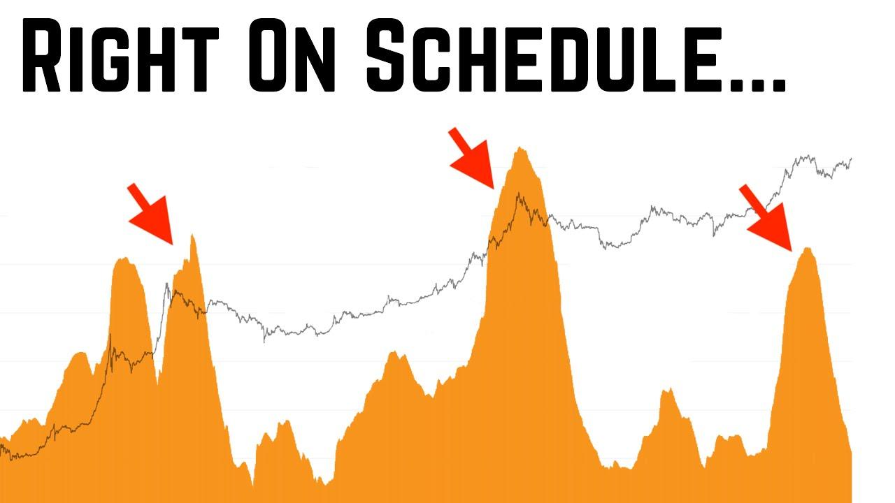 Don't Be Bitcoin DUMB MONEY   Big Moves Ahead....