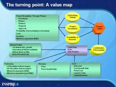 Enhancing Portfolio Value