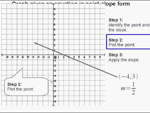Graph Given An Equation In Point Slope Form Youtube