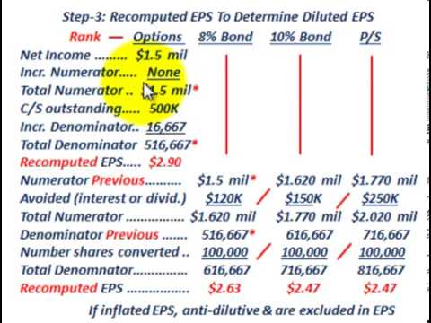 Diluted Earnings Per Share (Step-By-Step Process With Multiple Convertible Securities, EPS)