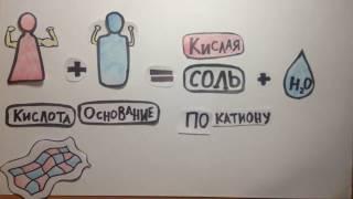 Гидролиз солей | Химия