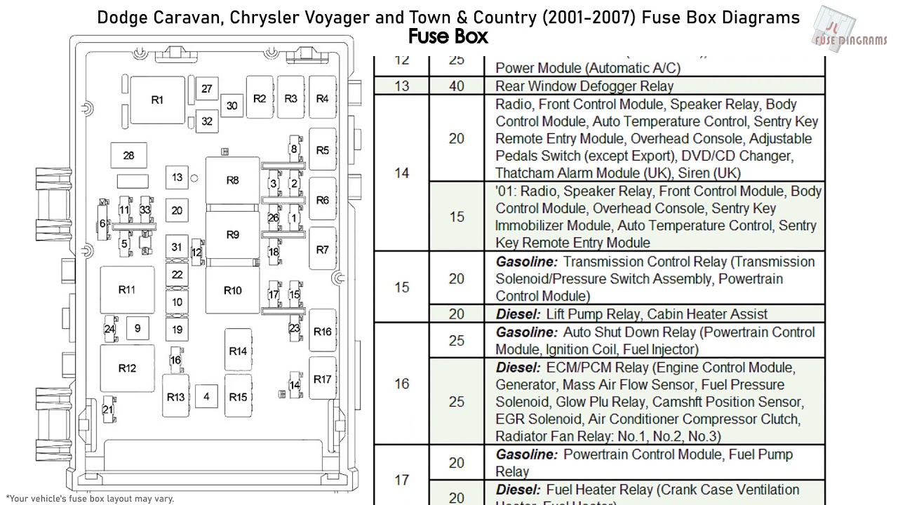Dodge Caravan, Chrysler Voyager and Town & Country (2001-2007) Fuse Box  Diagrams - YouTubeYouTube