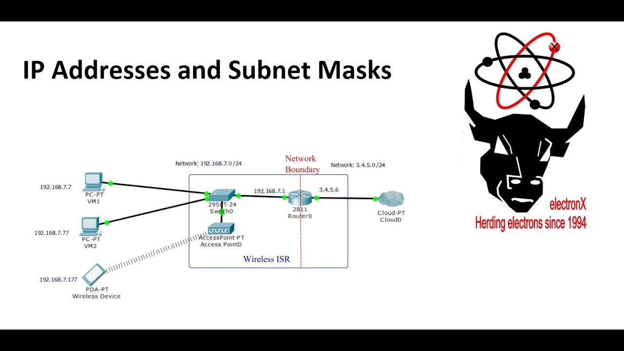 ip addresses subnet masks [ 1280 x 720 Pixel ]